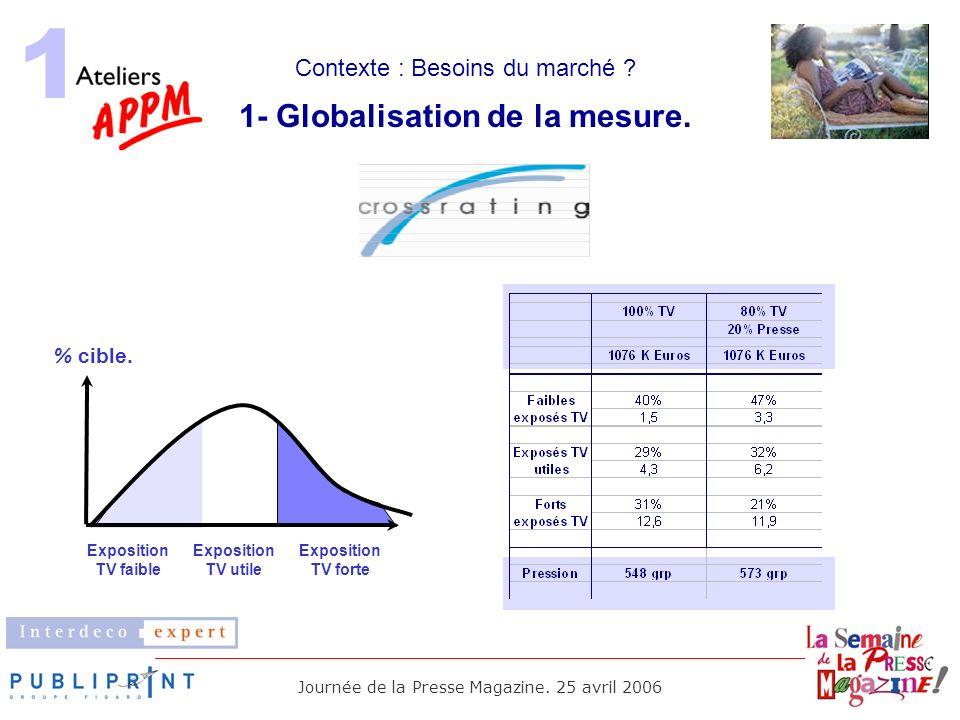 1- Globalisation de la mesure.