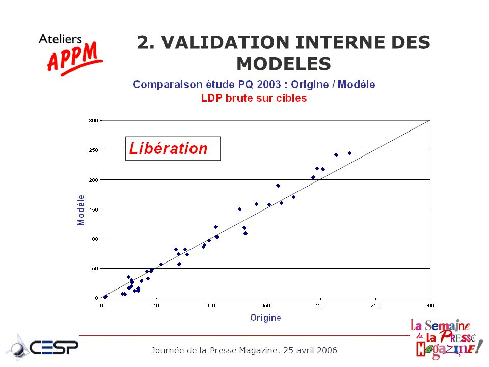 2. VALIDATION INTERNE DES MODELES