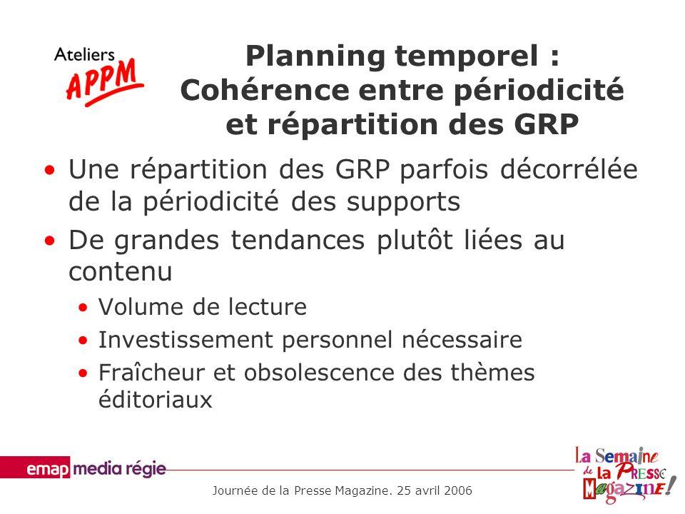 Planning temporel : Cohérence entre périodicité et répartition des GRP