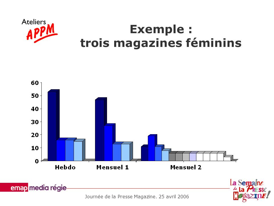 Exemple : trois magazines féminins