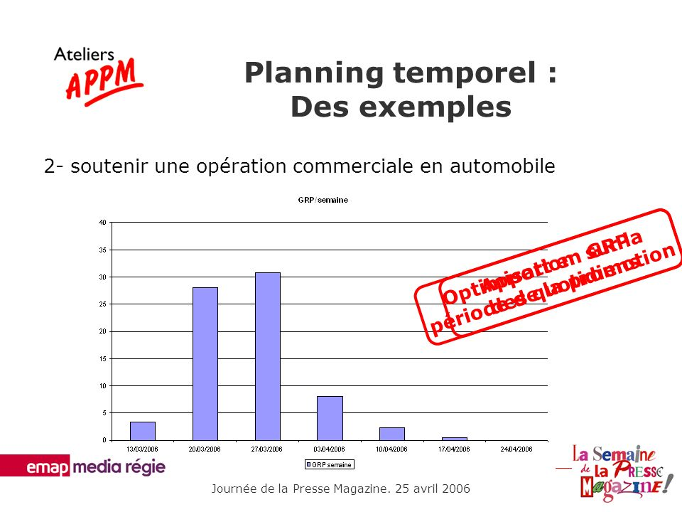 Planning temporel : Des exemples