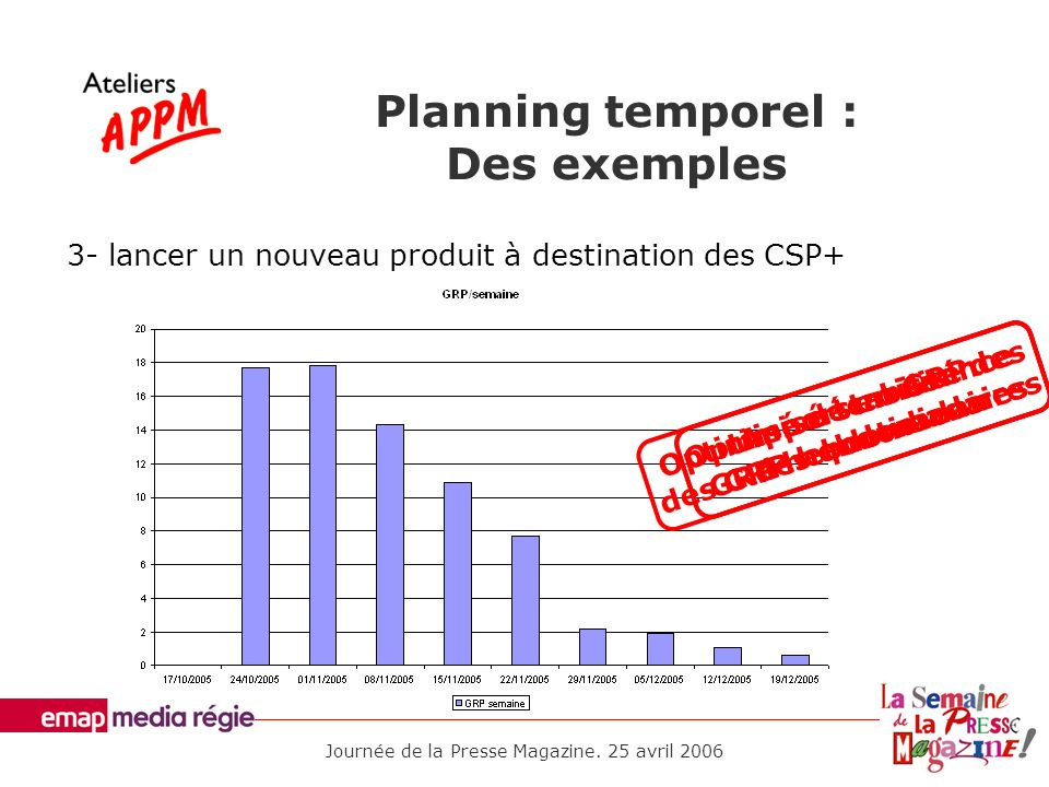 Planning temporel : Des exemples