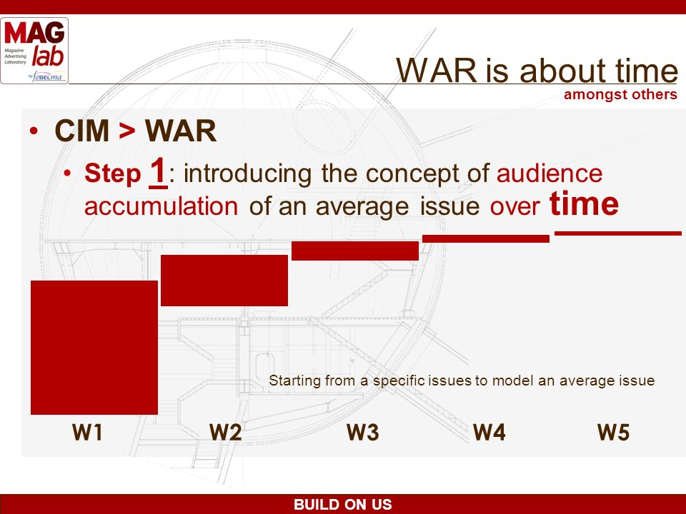 WAR is about time CIM > WAR