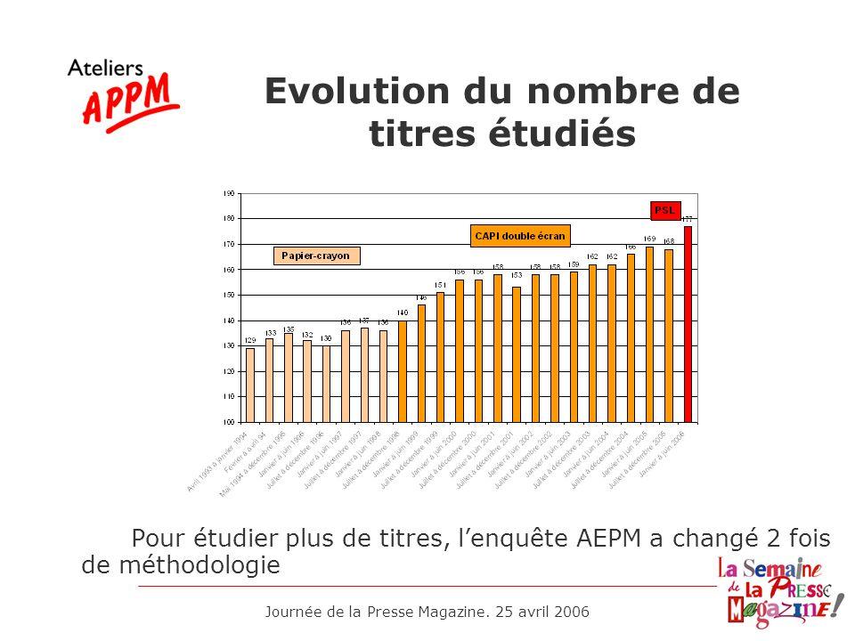 Evolution du nombre de titres étudiés