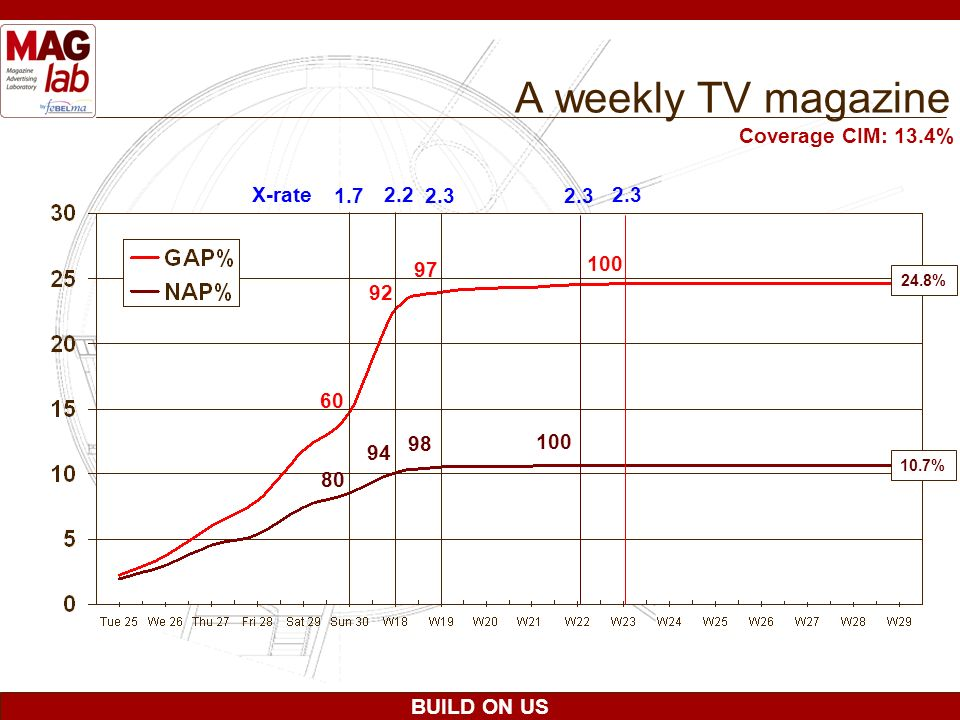 A weekly TV magazine Coverage CIM: 13.4% X-rate