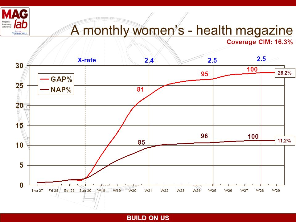 A monthly women's - health magazine
