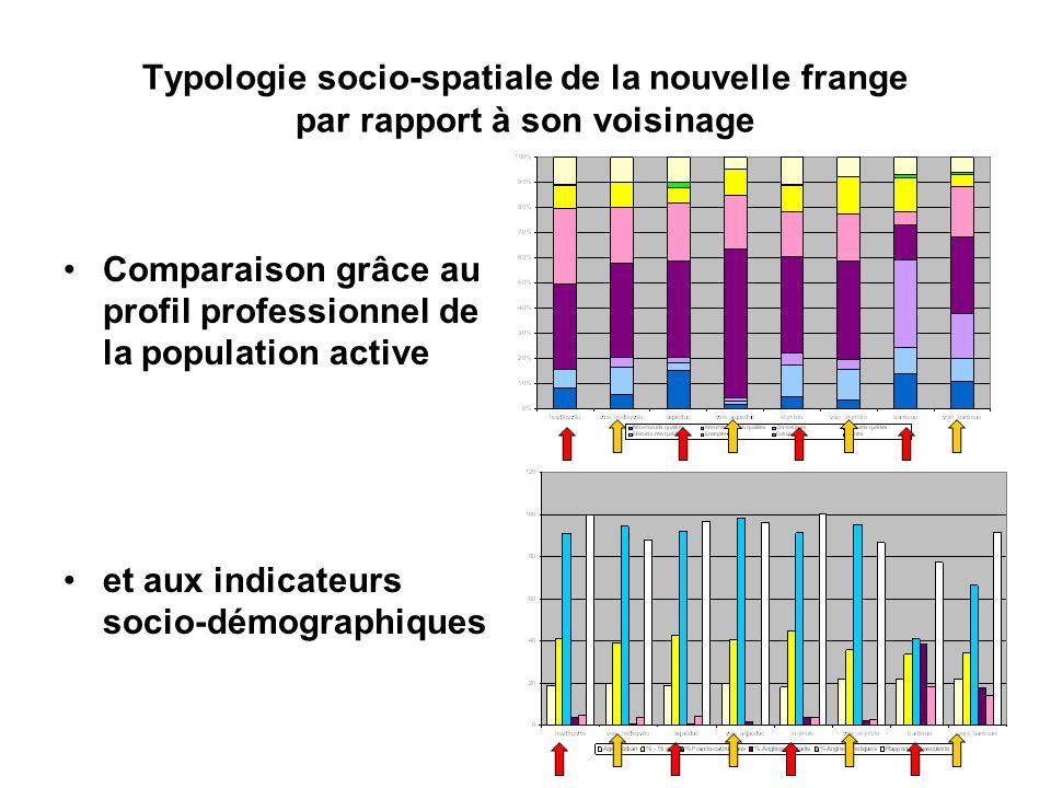 Comparaison grâce au profil professionnel de la population active