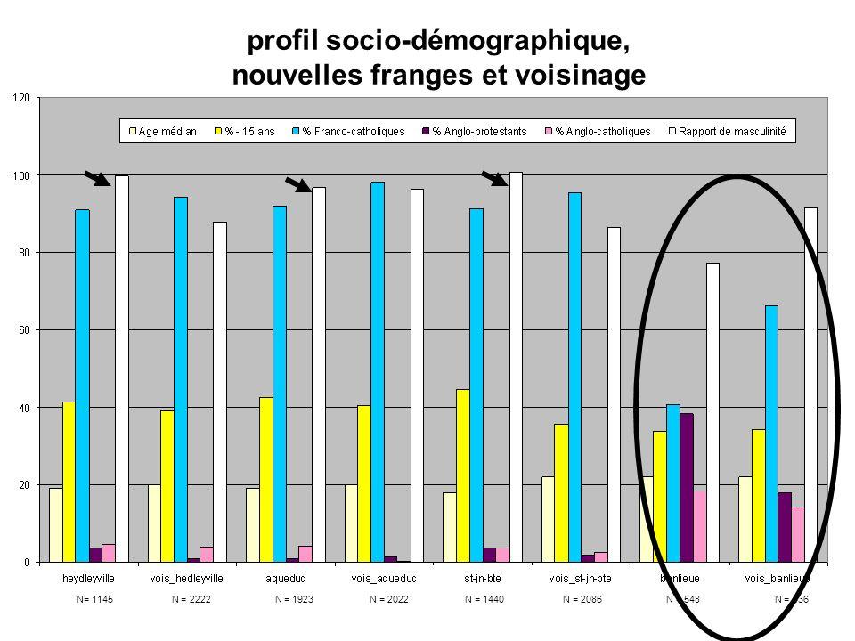 profil socio-démographique, nouvelles franges et voisinage