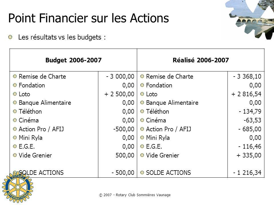 Point Financier sur les Actions
