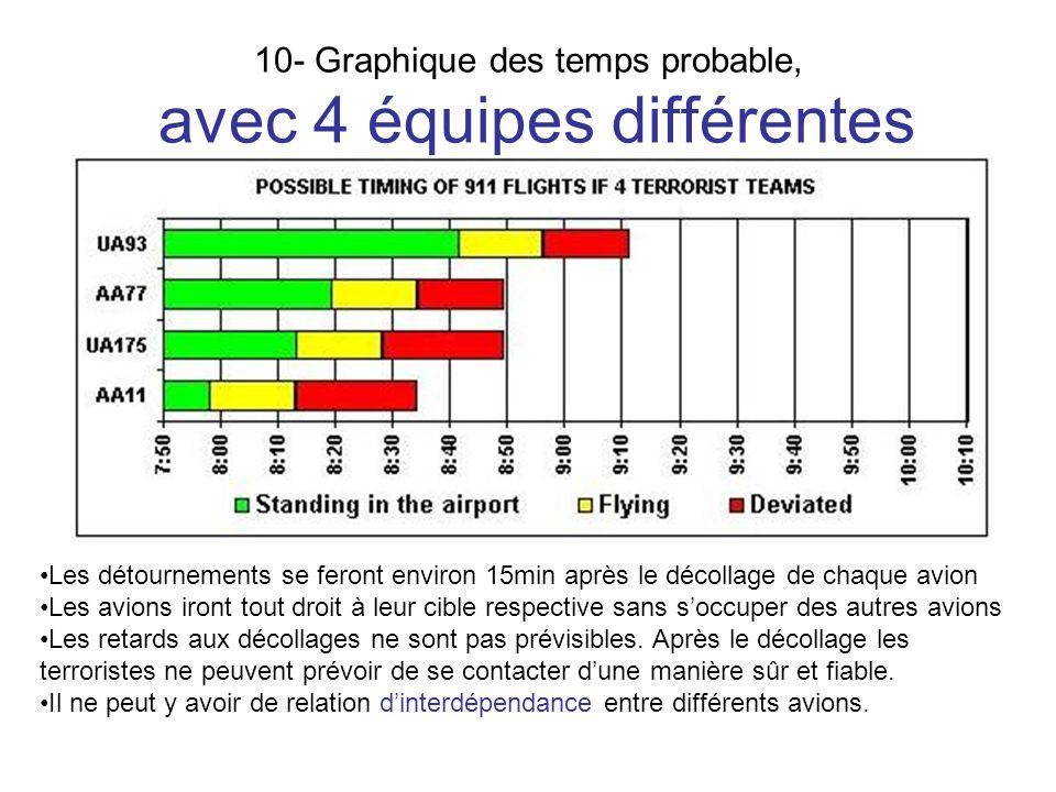 10- Graphique des temps probable, avec 4 équipes différentes
