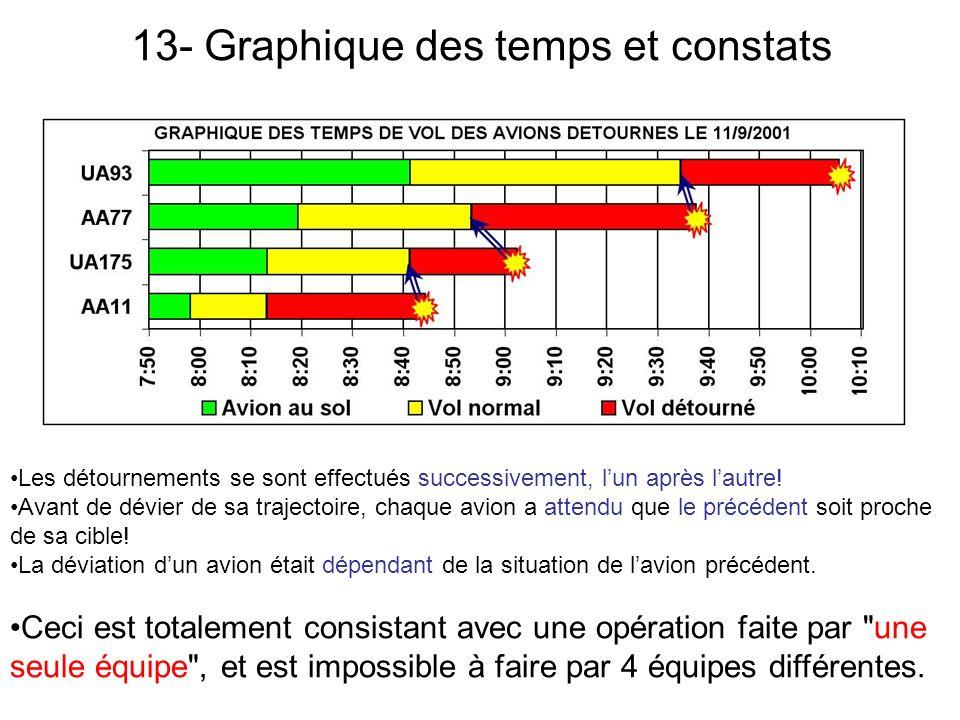 13- Graphique des temps et constats