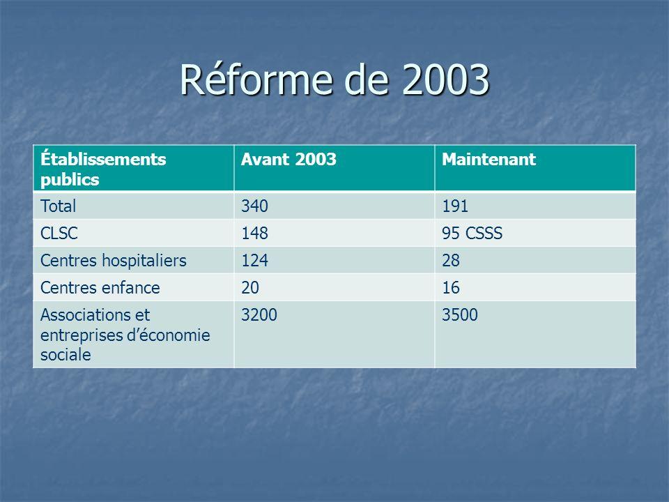 Réforme de 2003 Établissements publics Avant 2003 Maintenant Total 340