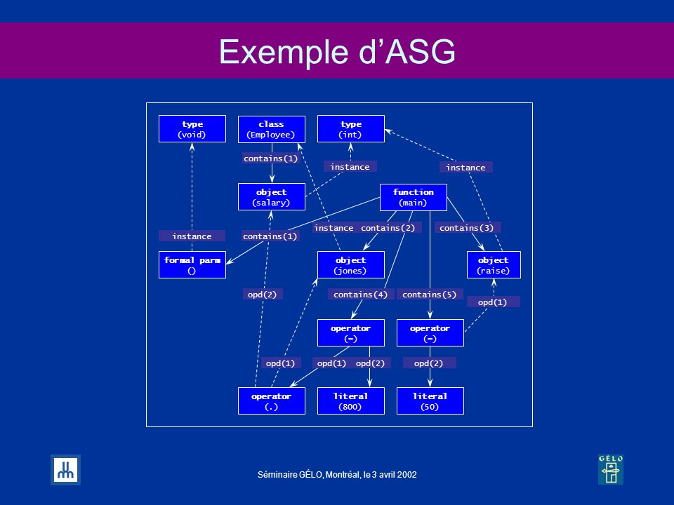 Exemple d'ASG contains(1) opd(2) opd(1) contains(5) instance