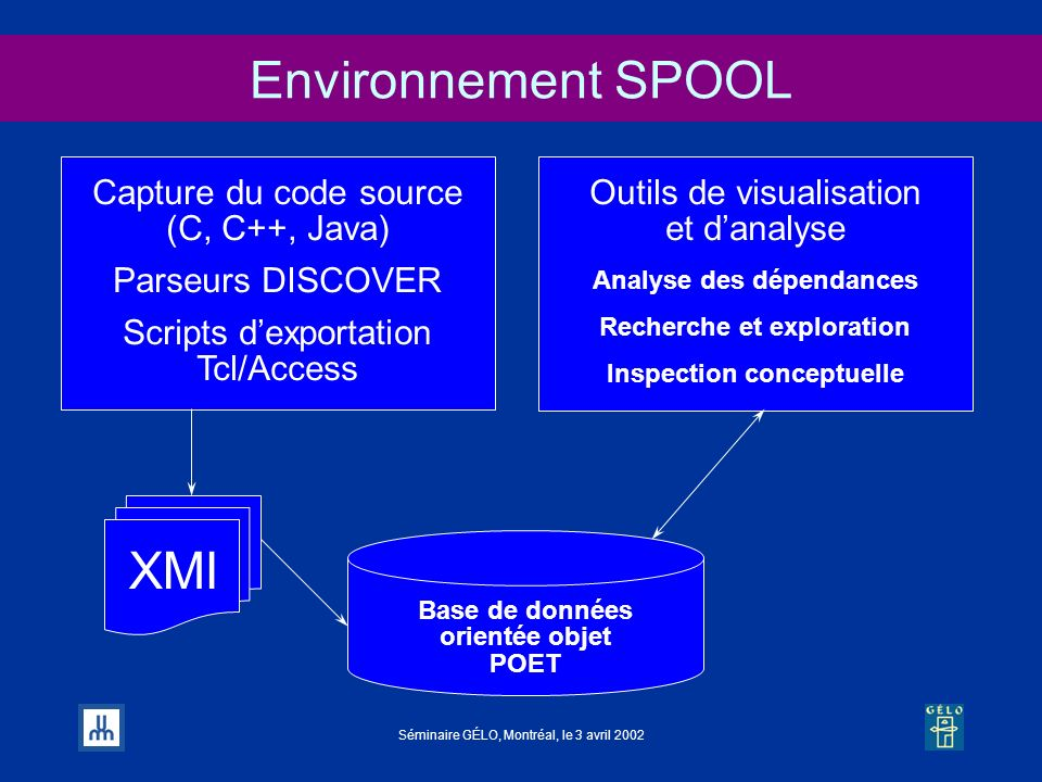 Environnement SPOOL XMI Capture du code source (C, C++, Java)