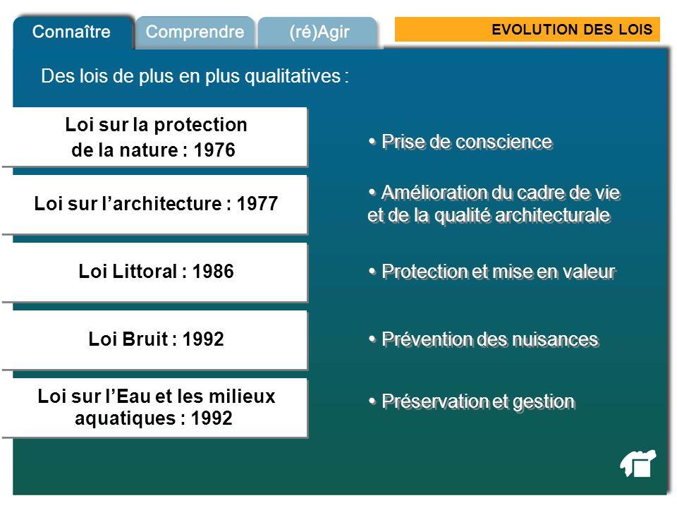 Loi sur l'architecture : 1977