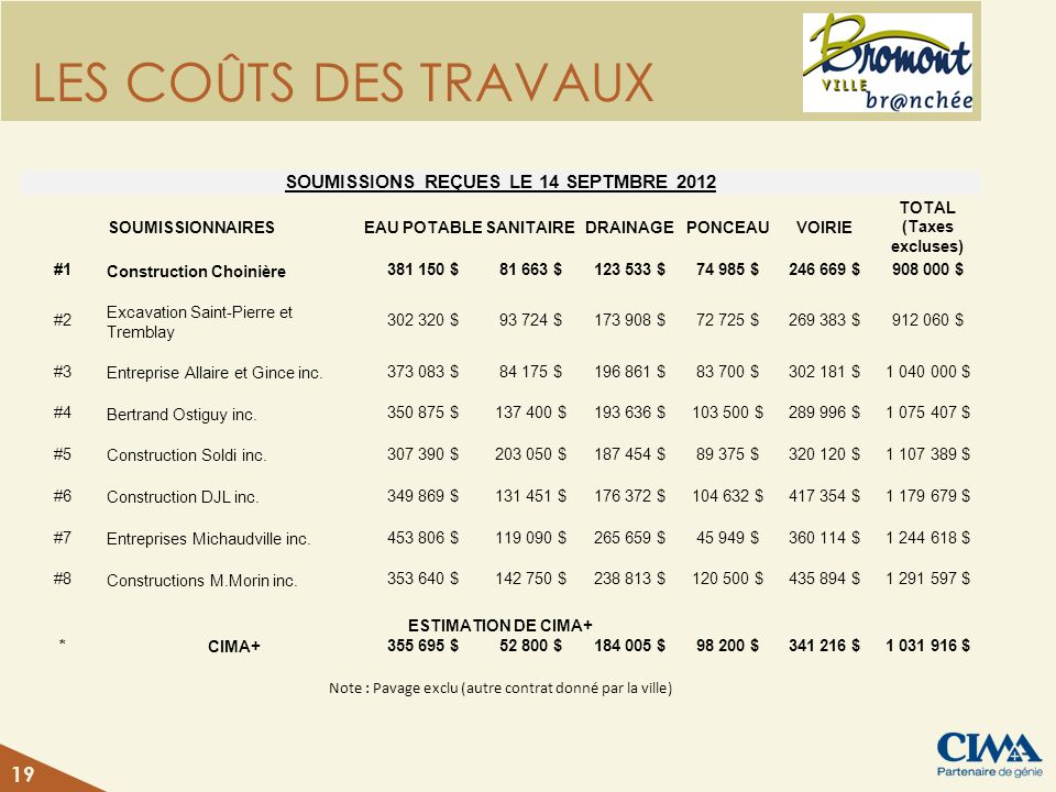 SOUMISSIONS REÇUES LE 14 SEPTMBRE 2012 TOTAL (Taxes excluses)