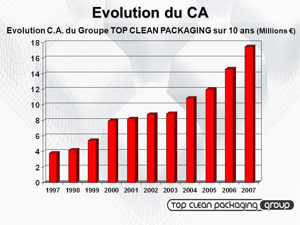 Evolution du CA Evolution C.A. du Groupe TOP CLEAN PACKAGING sur 10 ans (Millions €)