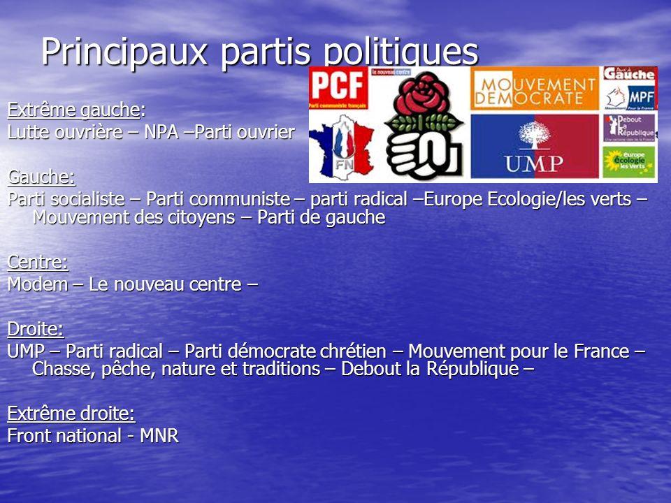 Principaux partis politiques