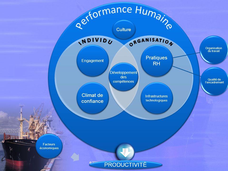 Performance Humaine ORGANISATION INDIVIDU PRODUCTIVITÉ Pratiques RH