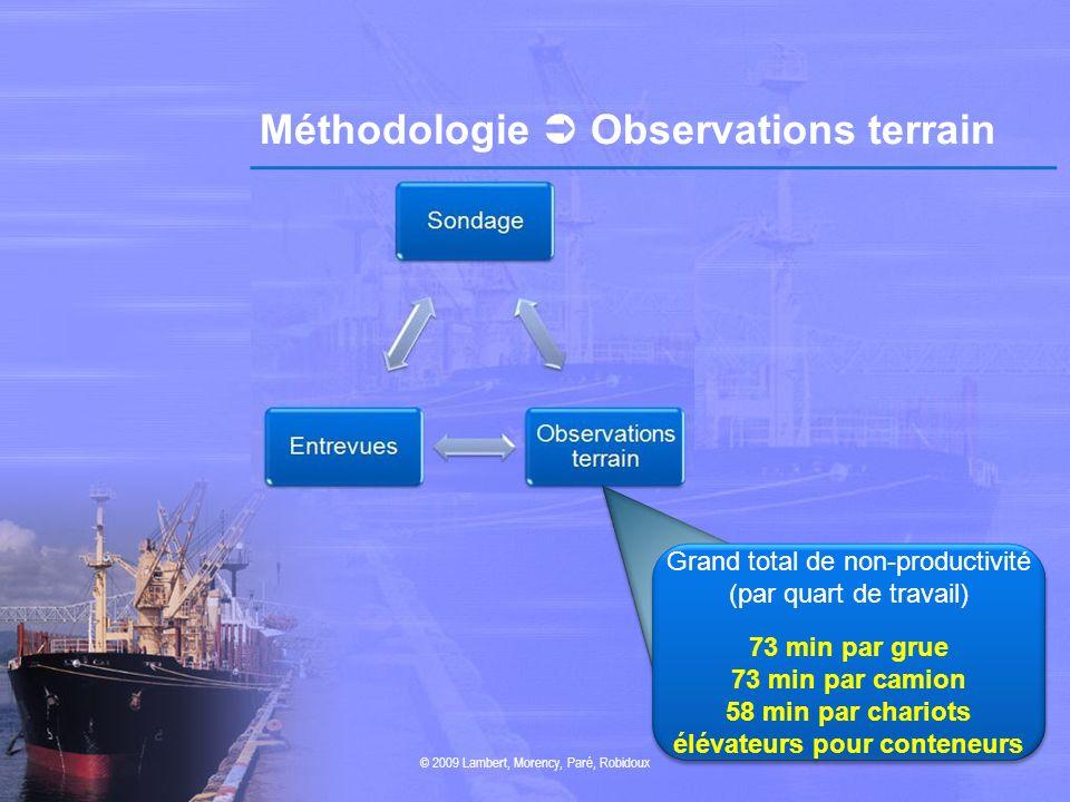 Méthodologie  Observations terrain