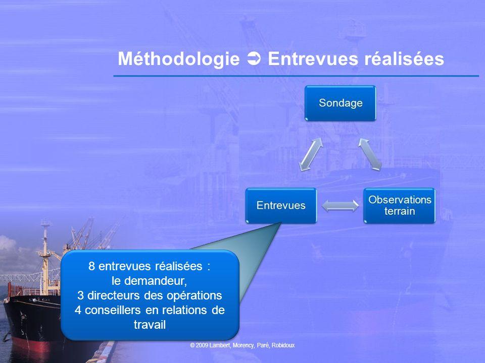 Méthodologie  Entrevues réalisées
