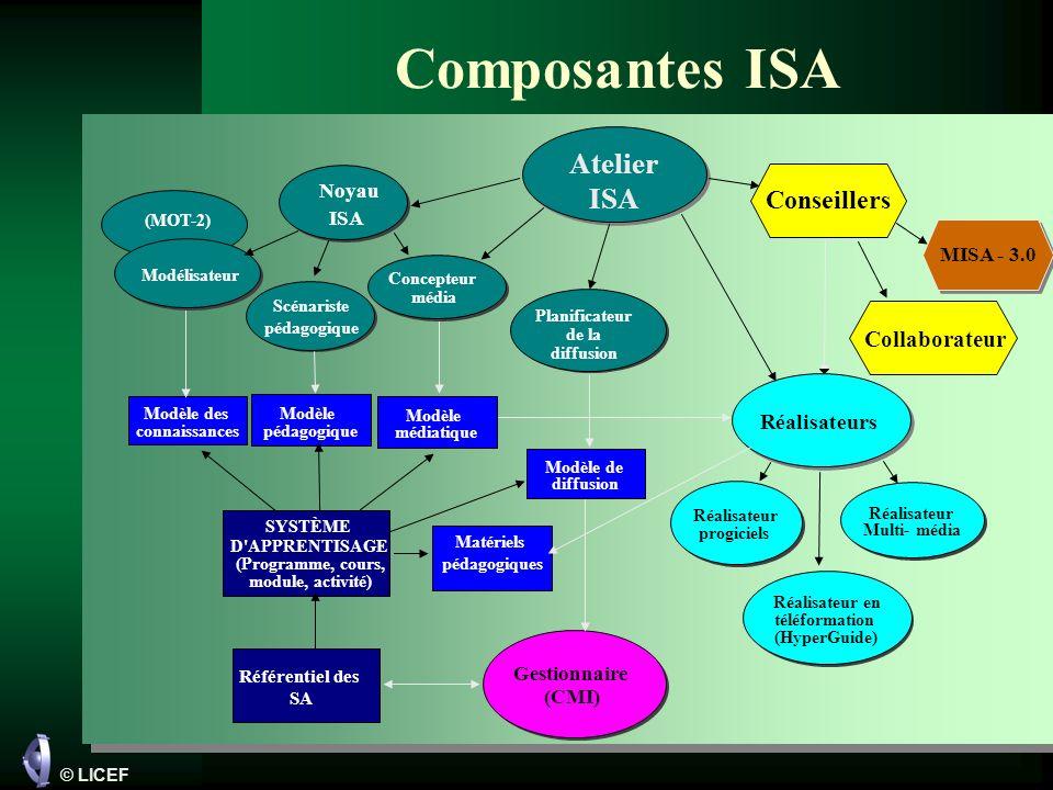 Composantes ISA Atelier ISA Conseillers Collaborateur Réalisateurs