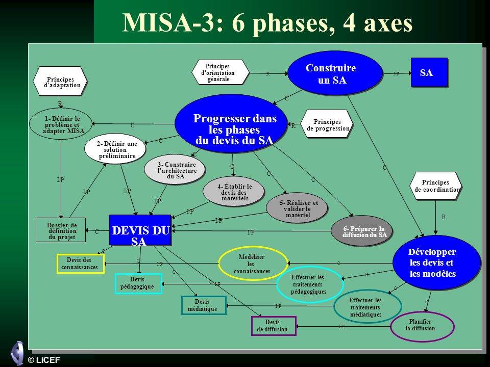 MISA-3: 6 phases, 4 axes Progresser dans les phases du devis du SA
