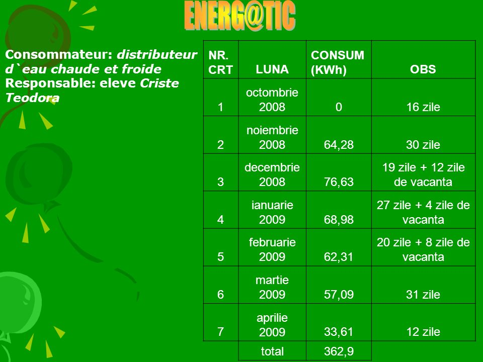 ENERG@TIC NR. CRT LUNA CONSUM (KWh) OBS 1 octombrie 2008 16 zile 2