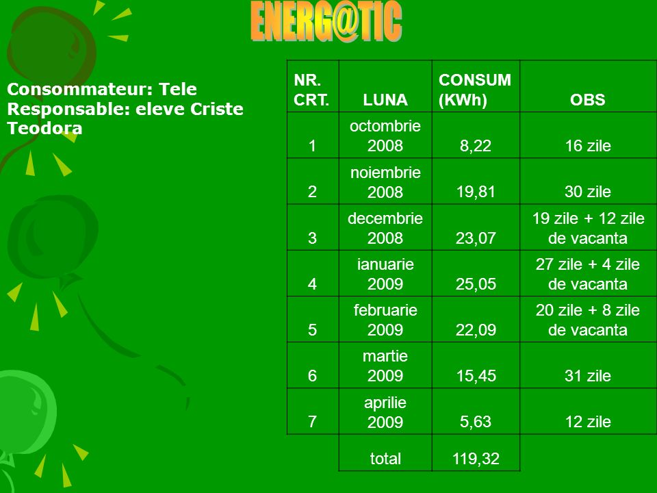 ENERG@TIC NR. CRT. LUNA CONSUM (KWh) OBS 1 octombrie 2008 8,22 16 zile