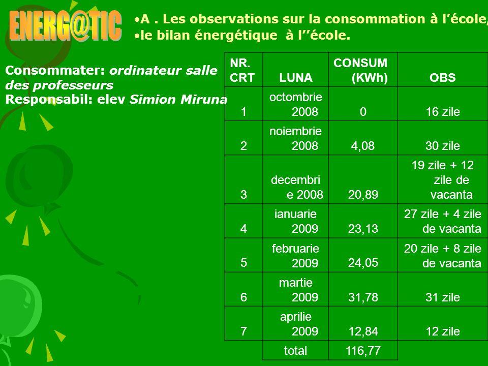 ENERG@TIC A . Les observations sur la consommation à l'école,