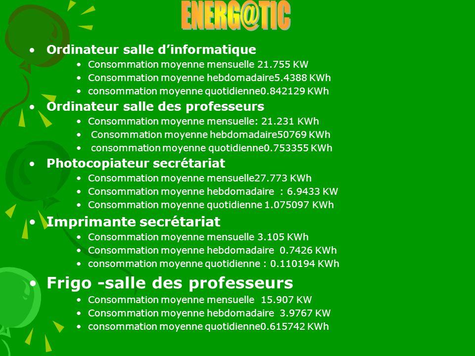 ENERG@TIC Frigo -salle des professeurs Imprimante secrétariat