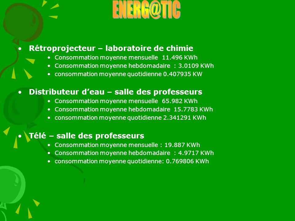 ENERG@TIC Rétroprojecteur – laboratoire de chimie