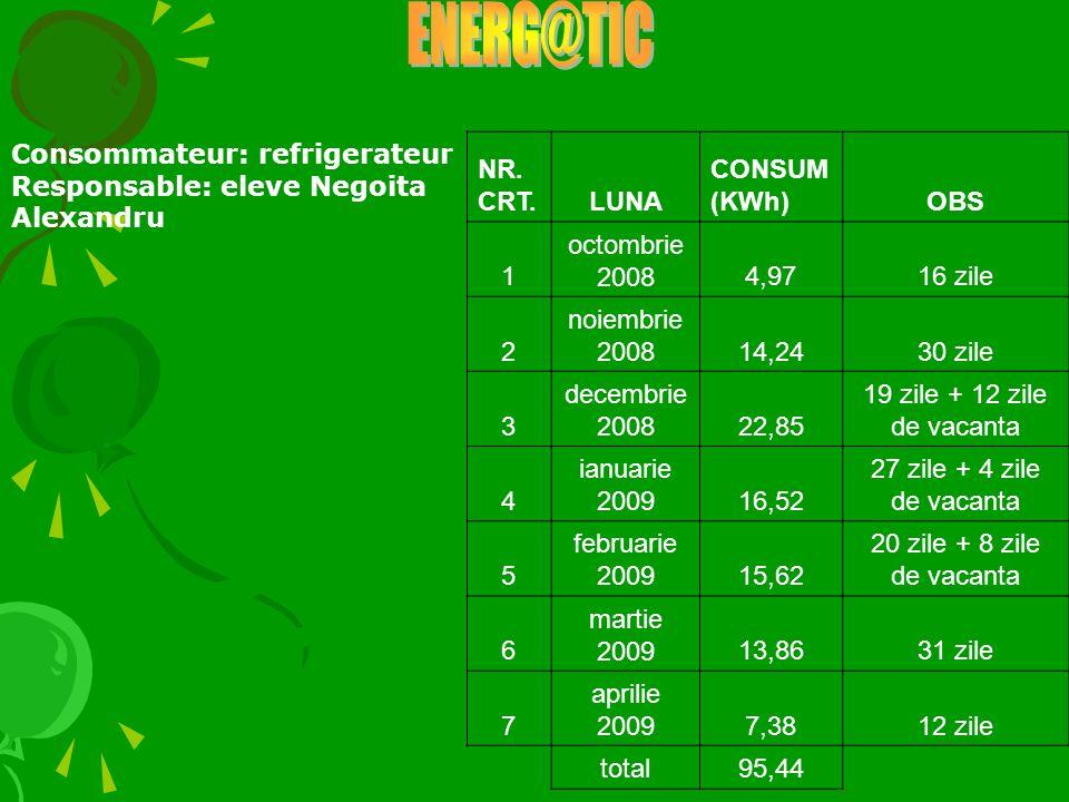 ENERG@TIC Consommateur: refrigerateur