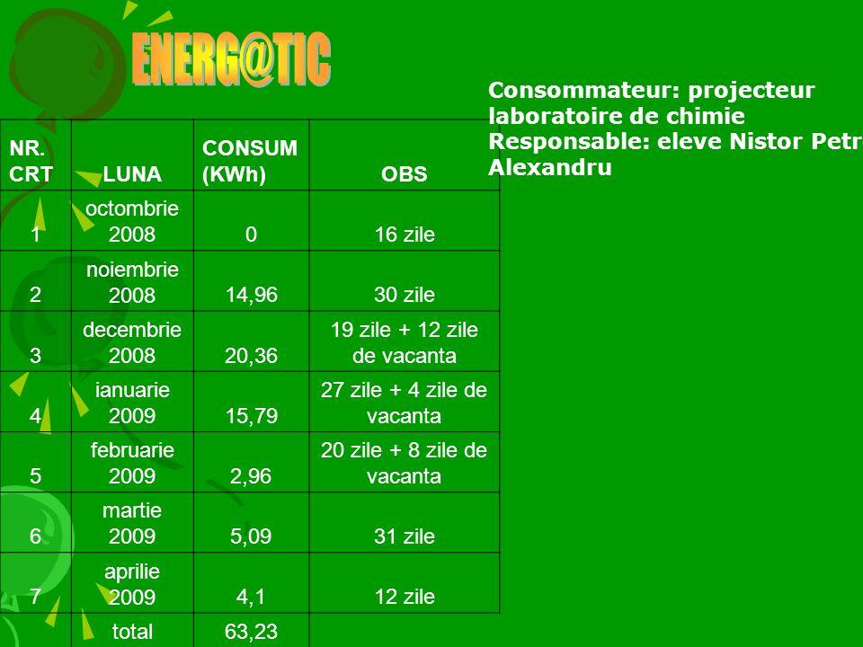 ENERG@TIC Consommateur: projecteur laboratoire de chimie