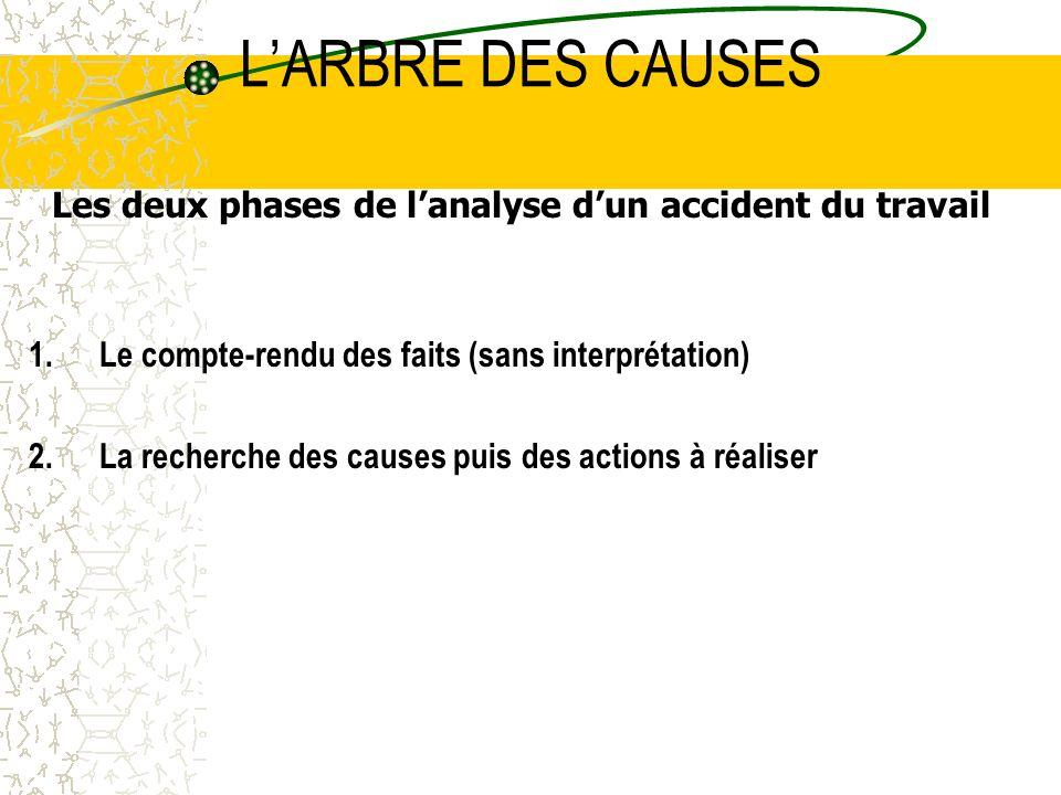 Les deux phases de l'analyse d'un accident du travail