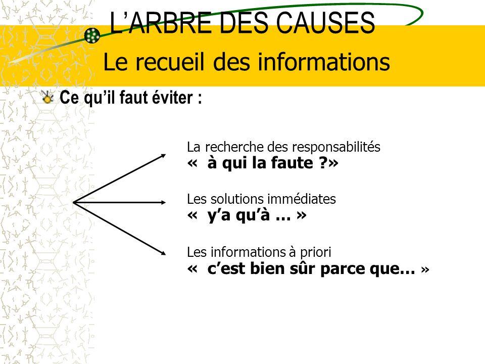 Le recueil des informations