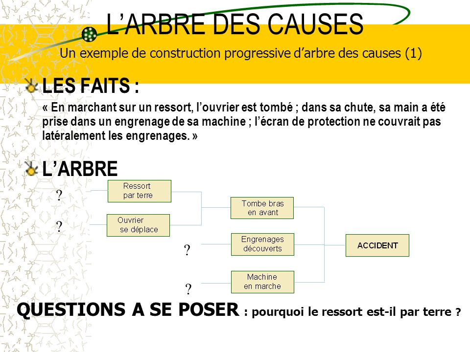 Un exemple de construction progressive d'arbre des causes (1)