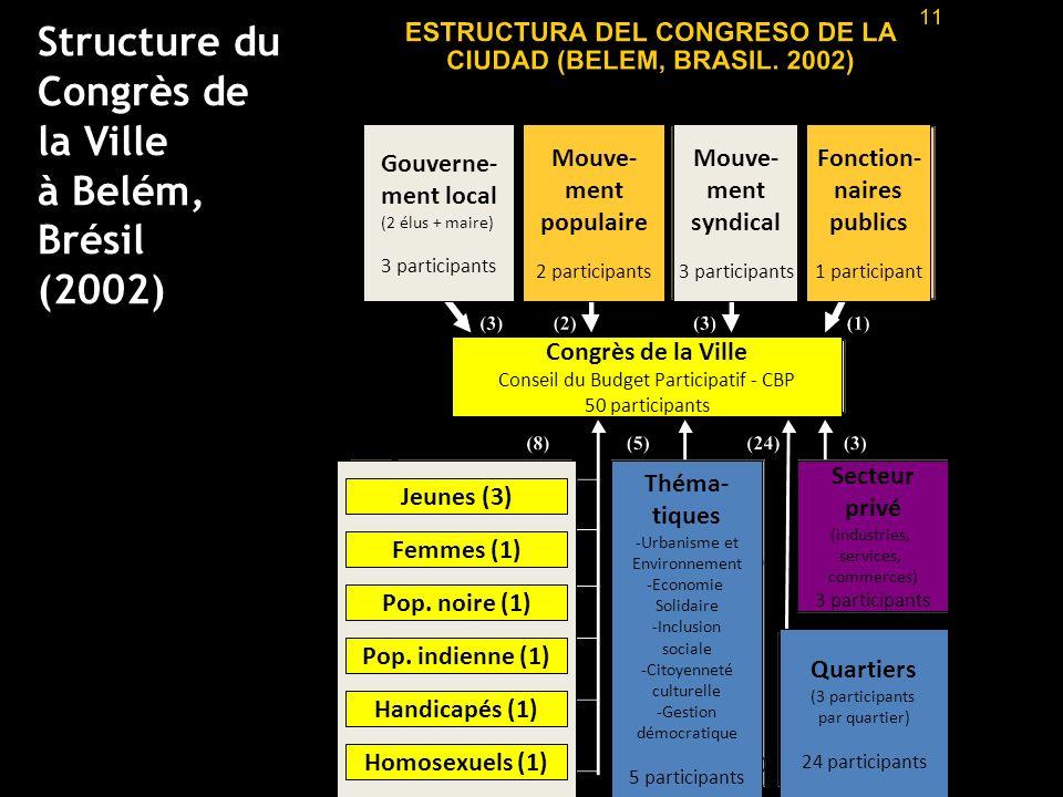 Structure du Congrès de la Ville à Belém, Brésil (2002) Gouverne-