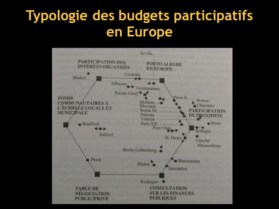 Typologie des budgets participatifs en Europe