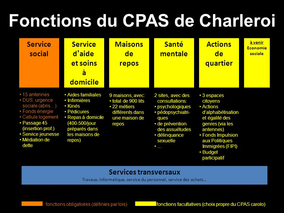 Fonctions du CPAS de Charleroi