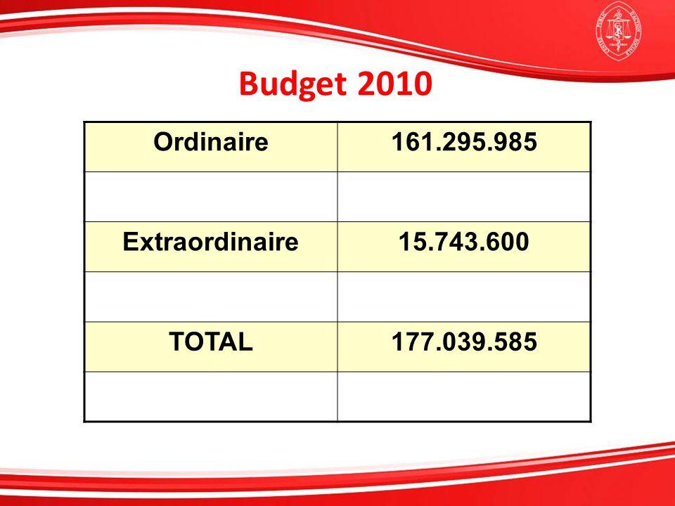 Budget 2010 Ordinaire 161.295.985 Extraordinaire 15.743.600 TOTAL
