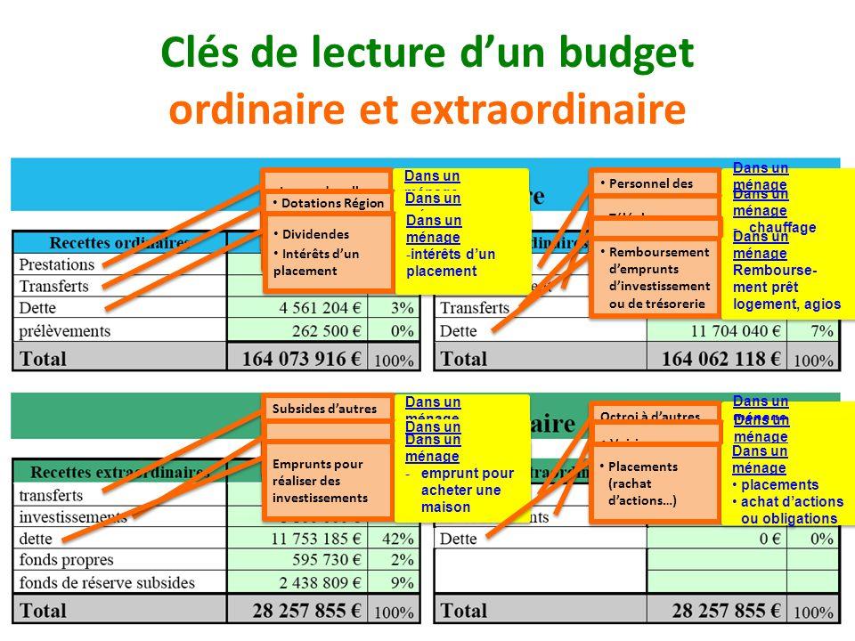 Clés de lecture d'un budget ordinaire et extraordinaire
