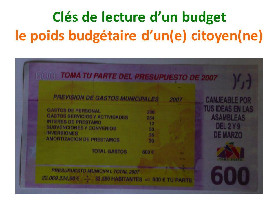 Clés de lecture d'un budget le poids budgétaire d'un(e) citoyen(ne)