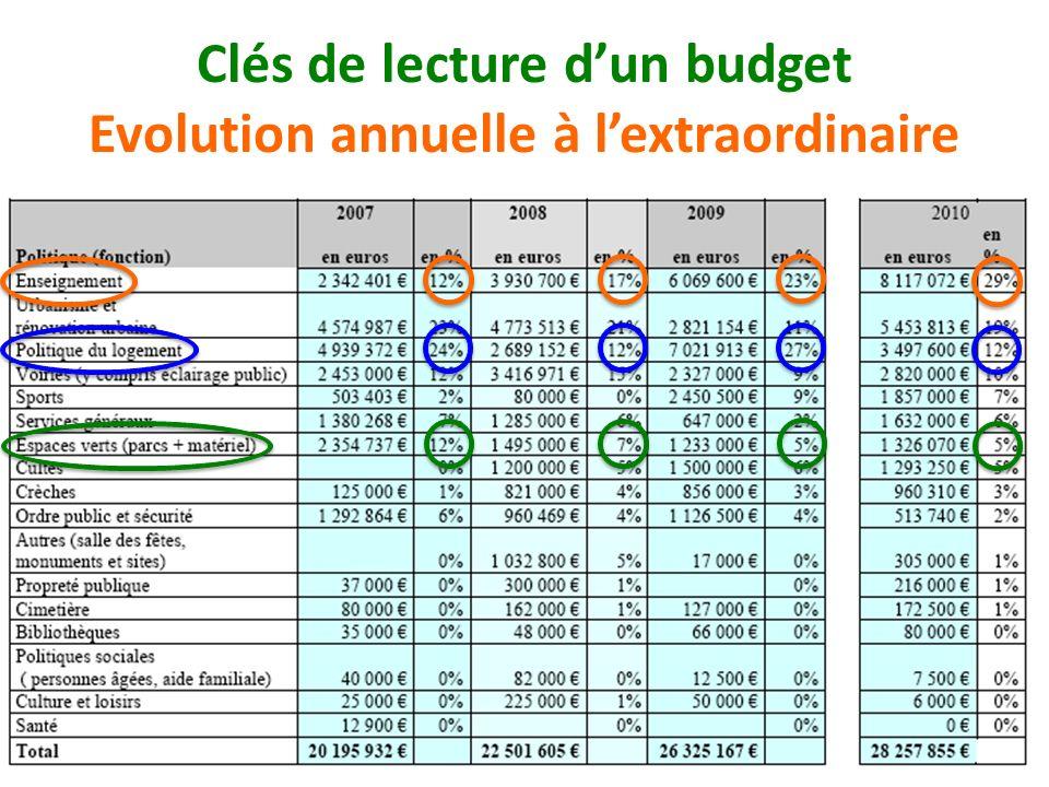 Clés de lecture d'un budget Evolution annuelle à l'extraordinaire