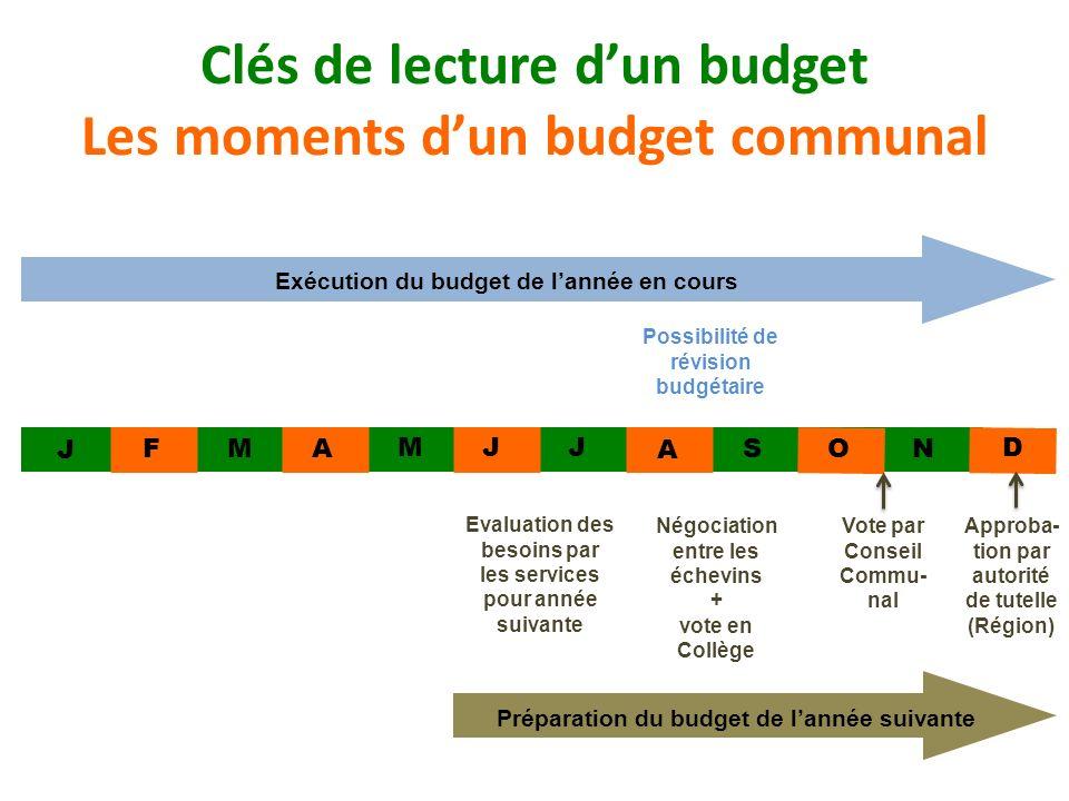 Clés de lecture d'un budget Les moments d'un budget communal