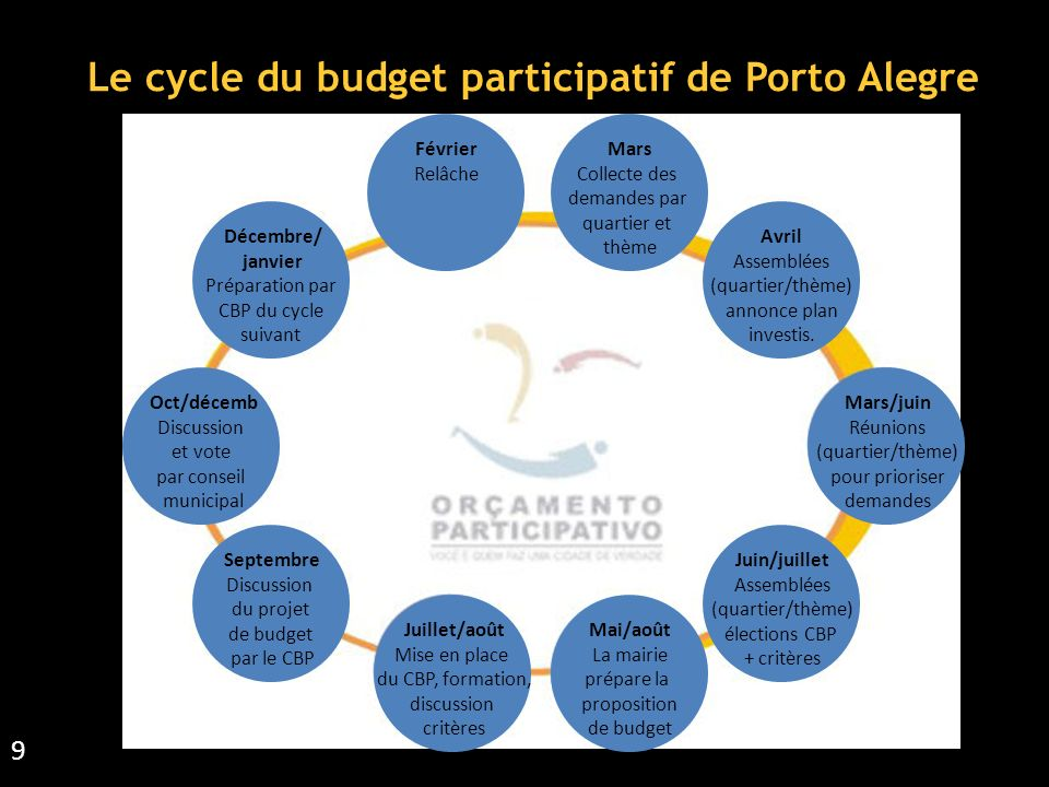 Le cycle du budget participatif de Porto Alegre