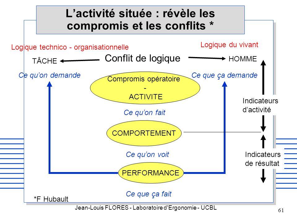 L'activité située : révèle les compromis et les conflits *