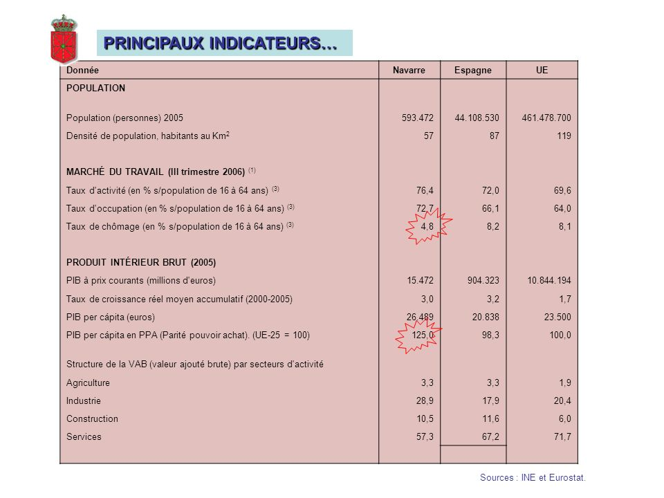 PRINCIPAUX INDICATEURS…