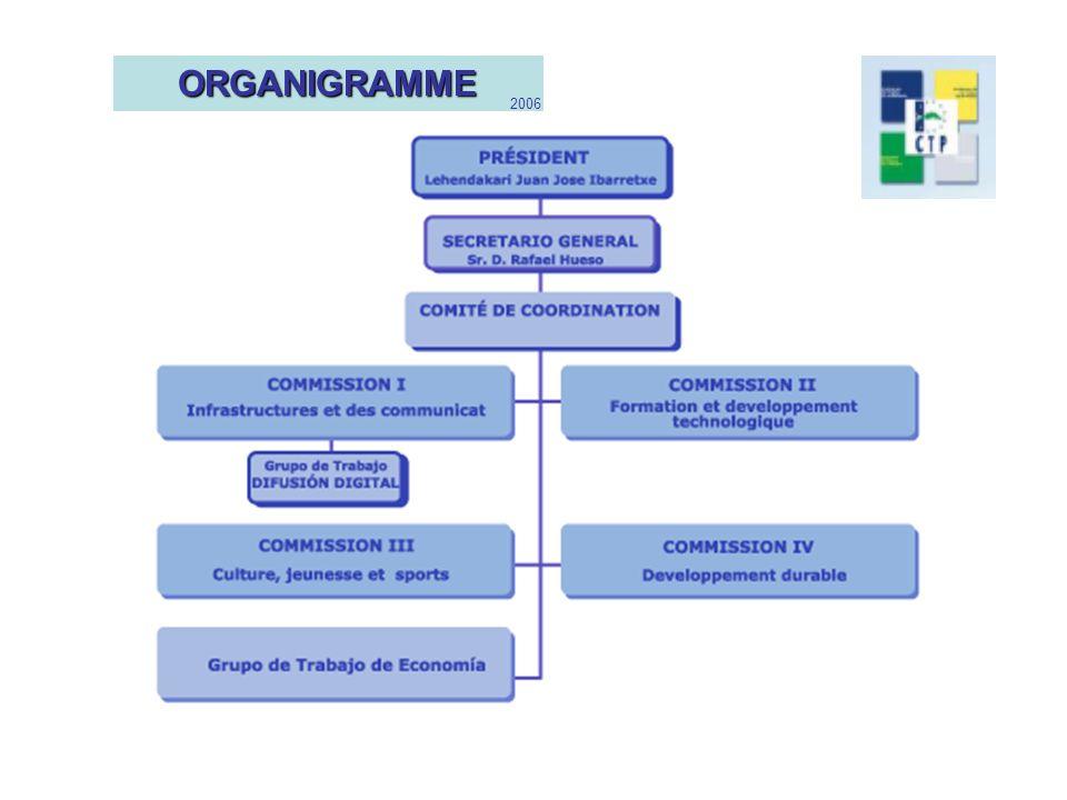 ORGANIGRAMME 2006 ORGANISATION DE LA CTP