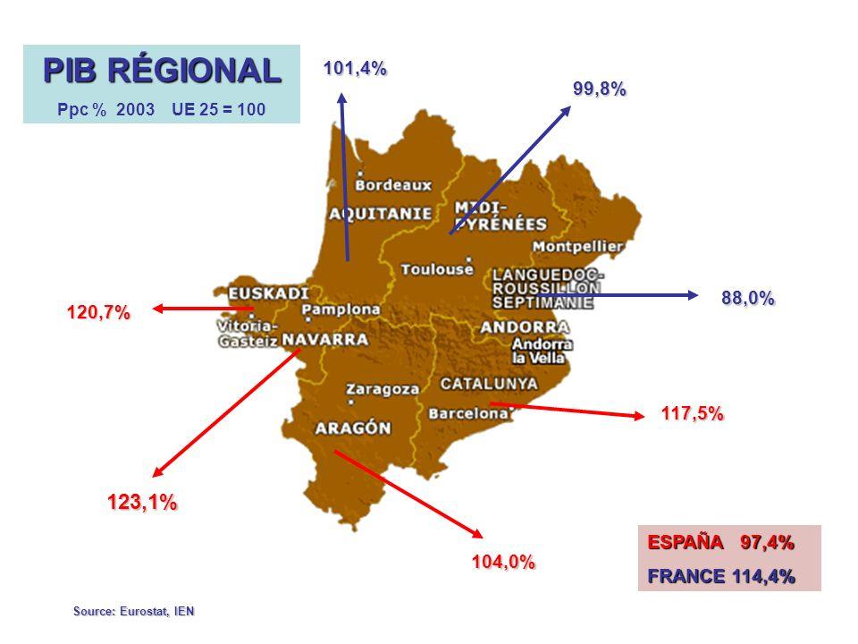 PIB RÉGIONAL 123,1% 101,4% 99,8% 88,0% 120,7% 117,5% ESPAÑA 97,4%